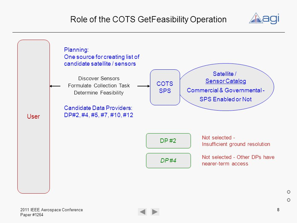 2011 IEEE Aerospace Conference Paper #1264 88 Role of the COTS GetFeasibility Operation Satellite / Sensor Catalog Commercial & Governmental - SPS Ena