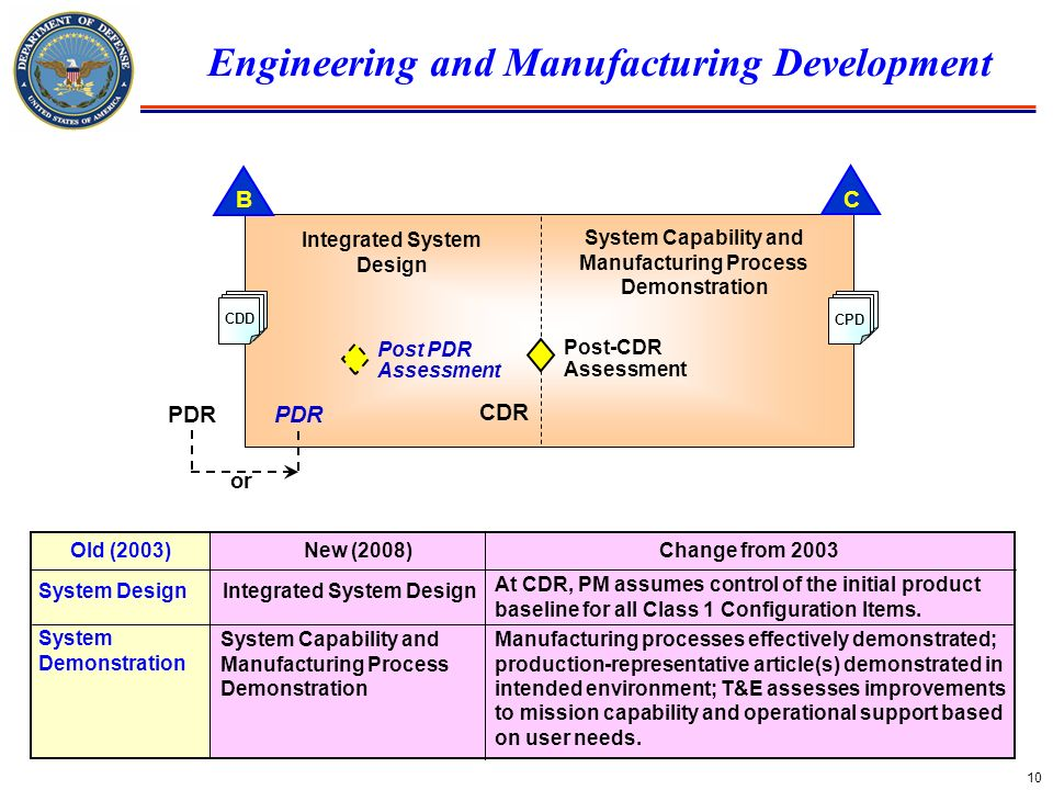 10 Engineering and Manufacturing Development BC PDR CDR CDD CPD Post-CDR Assessment PDR or Integrated System Design System Capability and Manufacturin