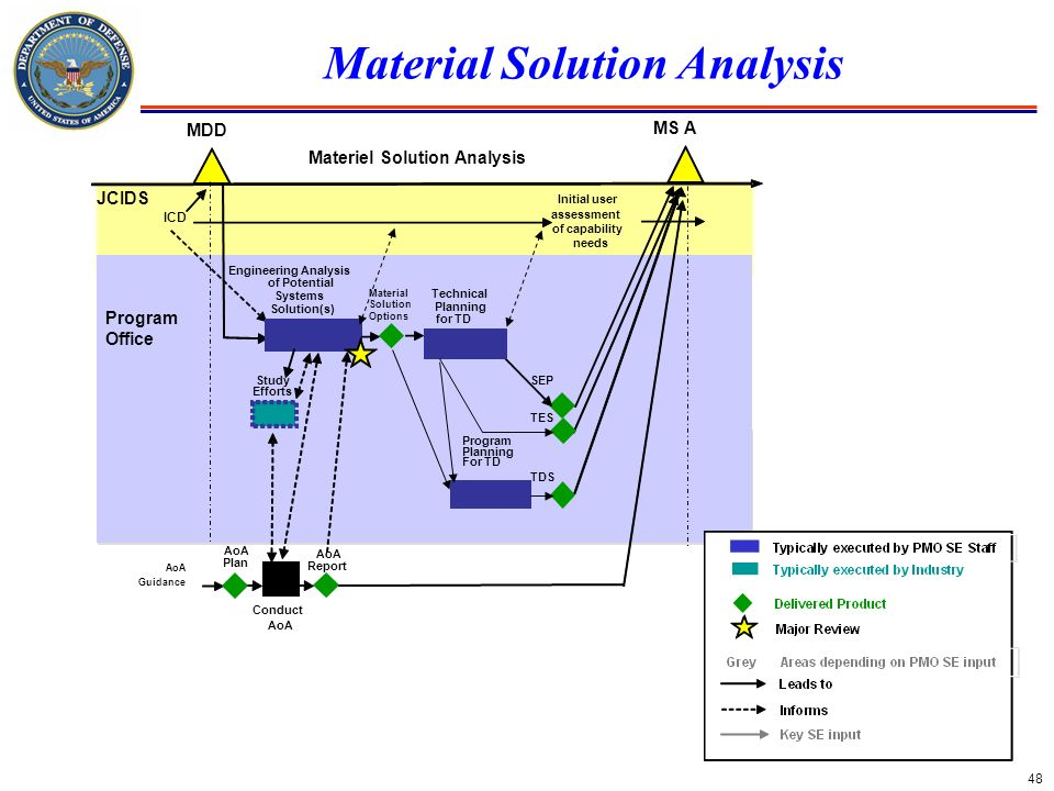 48 Material Solution Analysis MDD MS A Materiel Solution Analysis Conduct AoA Initial user assessment of capability needs ICD Study Efforts Engineerin