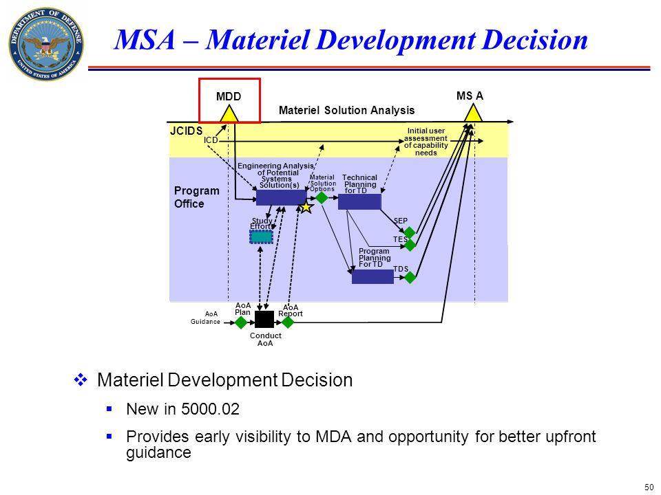 50 MSA – Materiel Development Decision MDD MS A Materiel Solution Analysis Conduct AoA Initial user assessment of capability needs ICD Study Efforts E