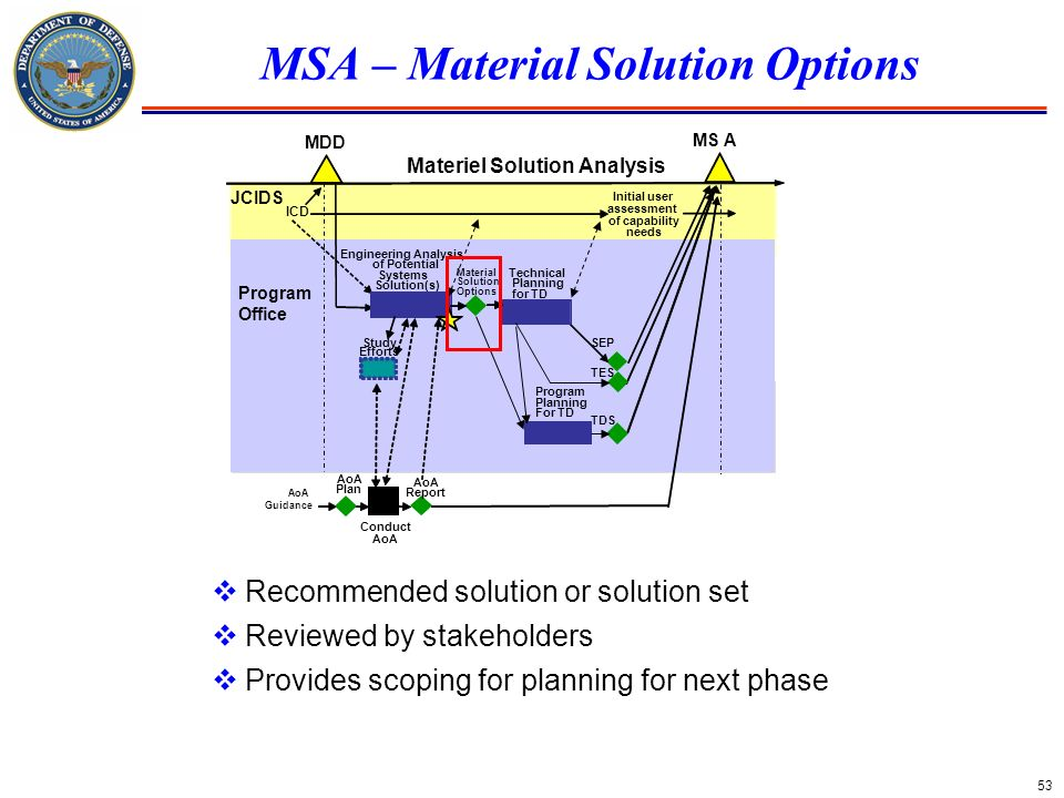 53 MSA – Material Solution Options MDD MS A Materiel Solution Analysis Conduct AoA Initial user assessment of capability needs ICD Study Efforts Engin
