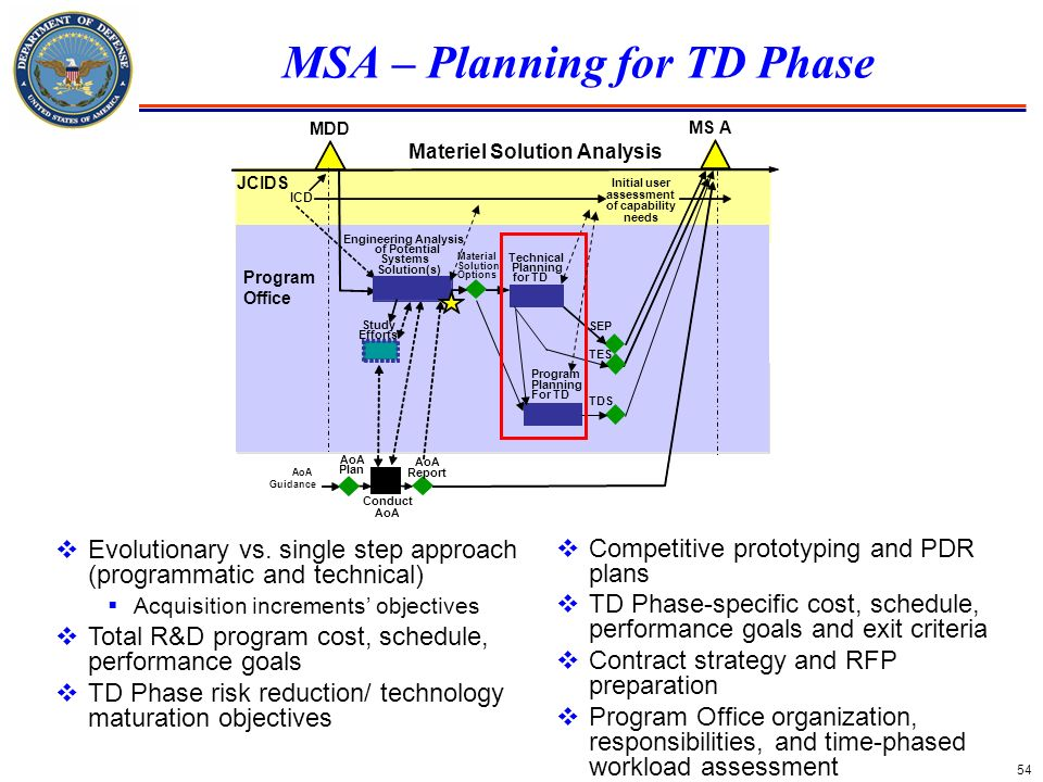 54 MSA – Planning for TD Phase Conduct AoA MDD MS A Materiel Solution Analysis Initial user assessment of capability needs ICD Study Efforts Engineeri