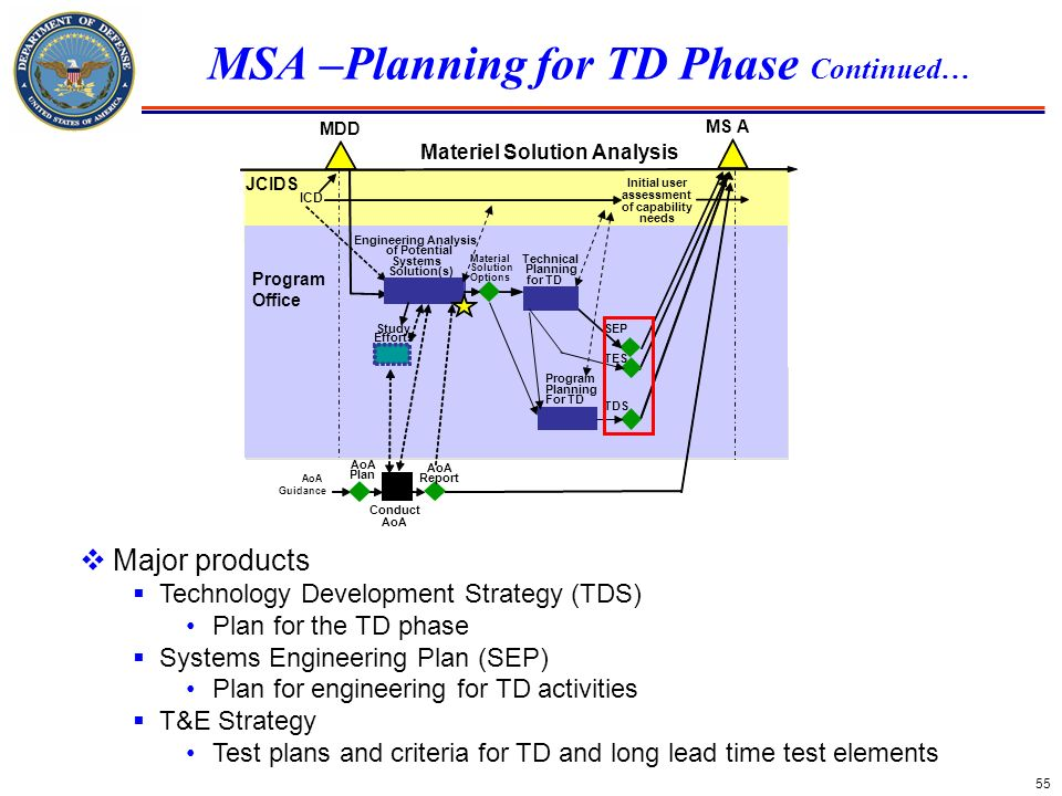 55 MSA –Planning for TD Phase Continued… Conduct AoA MDD MS A Materiel Solution Analysis Initial user assessment of capability needs ICD Study Efforts
