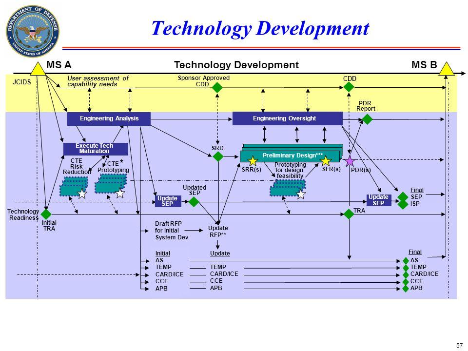 57 Technology Development
