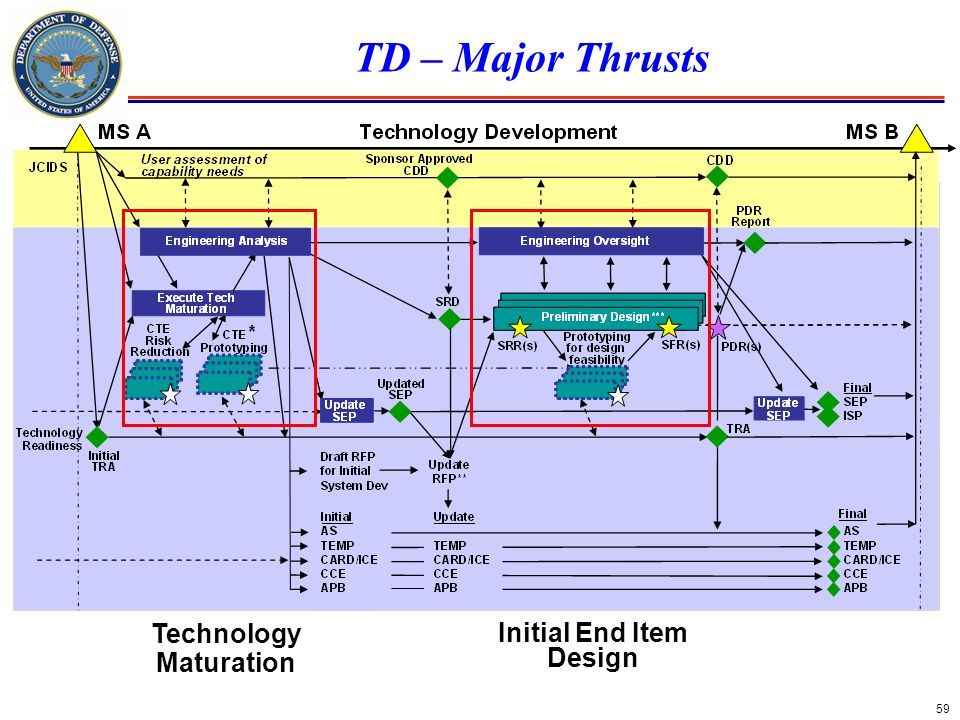 59 TD – Major Thrusts Technology Maturation Initial End Item Design