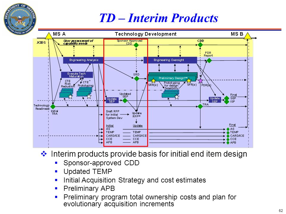 62 TD – Interim Products Interim products provide basis for initial end item design Sponsor-approved CDD Updated TEMP Initial Acquisition Strategy and