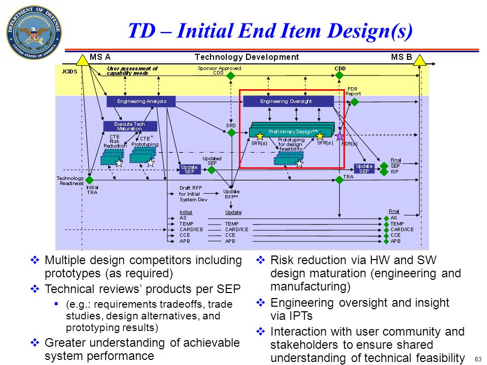 63 TD – Initial End Item Design(s) Multiple design competitors including prototypes (as required) Technical reviews products per SEP (e.g.: requiremen