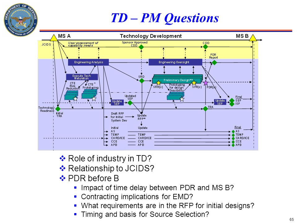 65 TD – PM Questions Role of industry in TD? Relationship to JCIDS? PDR before B Impact of time delay between PDR and MS B? Contracting implications f