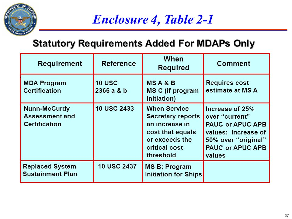 67 Requirement CommentReference MDA Program Certification 10 USC 2366 a & b When Required MS A & B MS C (if program initiation) Nunn-McCurdy Assessmen