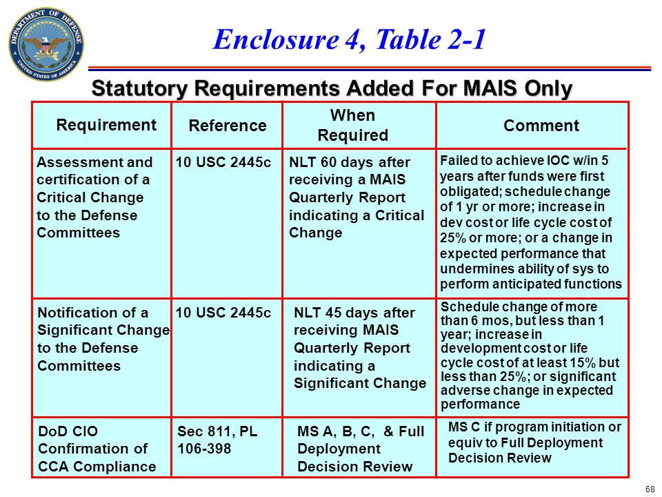 68 Requirement CommentReference When Required Notification of a Significant Change to the Defense Committees 10 USC 2445cNLT 45 days after receiving M