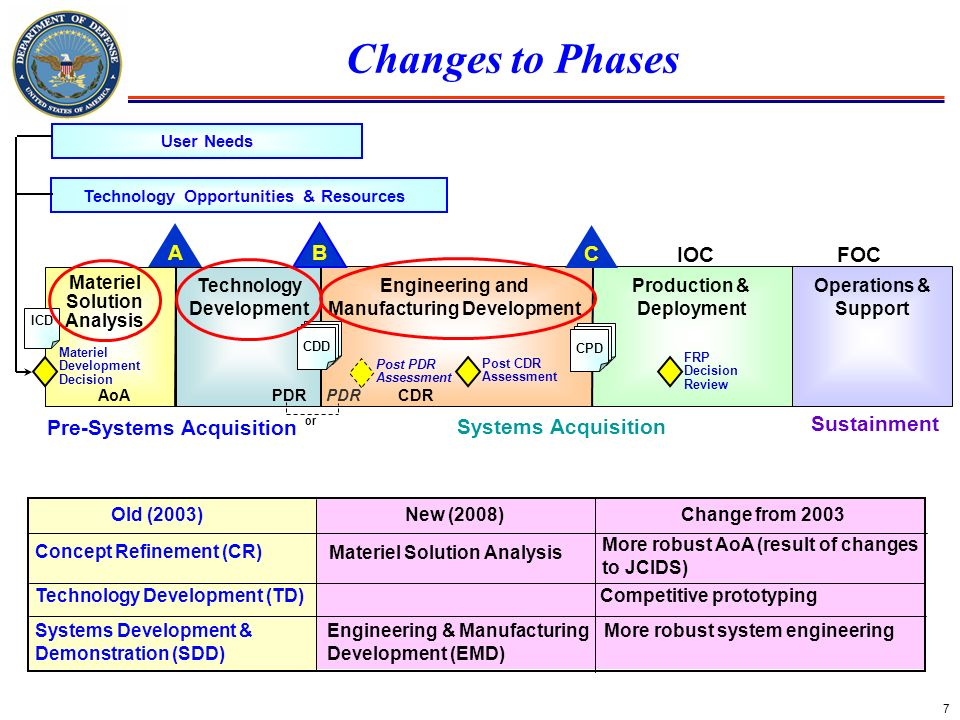 7 Changes to Phases Old (2003)New (2008)Change from 2003 Concept Refinement (CR) Materiel Solution Analysis More robust AoA (result of changes to JCID