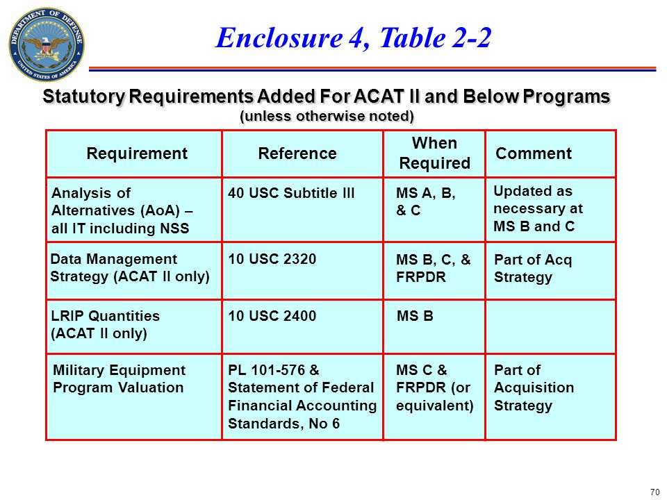 70 Statutory Requirements Added For ACAT II and Below Programs (unless otherwise noted) Requirement CommentReference Analysis of Alternatives (AoA) –
