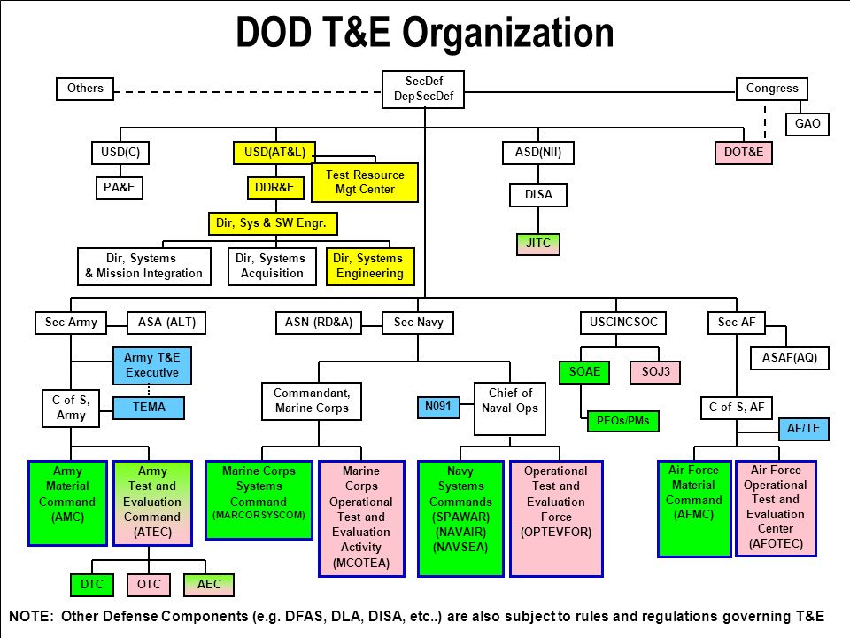 DOD T&E Organization Air Force Material Command (AFMC) Air Force Operational Test and Evaluation Center (AFOTEC) N091 Dir, Systems Acquisition USD(AT&