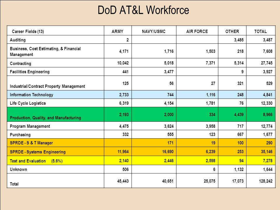 DoD AT&L Workforce Career Fields (13)ARMYNAVY/USMCAIR FORCEOTHERTOTAL Auditing 2 3,4853,487 Business, Cost Estimating, & Financial Management 4,1711,7