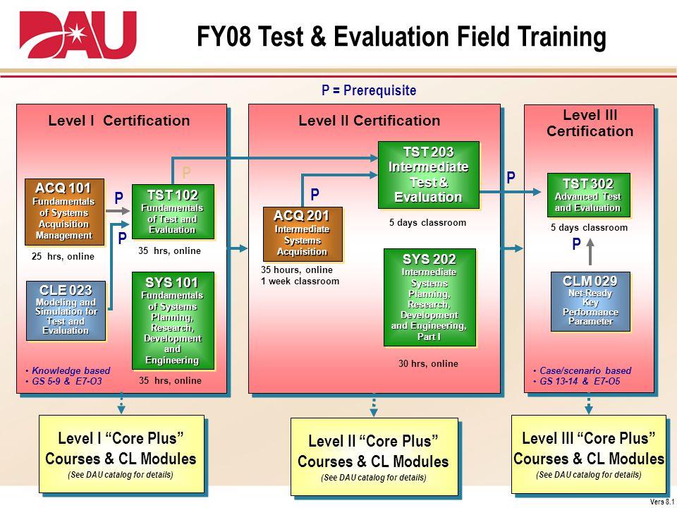Case/scenario based GS 13-14 & E7-O5 Level II Certification Level III Certification SYS 202 Intermediate Systems Planning, Research, Development and E