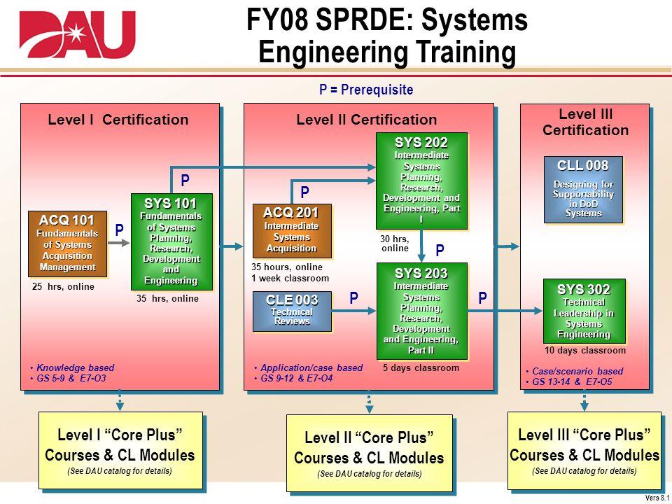 Case/scenario based GS 13-14 & E7-O5 Application/case based GS 9-12 & E7-O4 Level II Certification Level III Certification SYS 203 Intermediate System