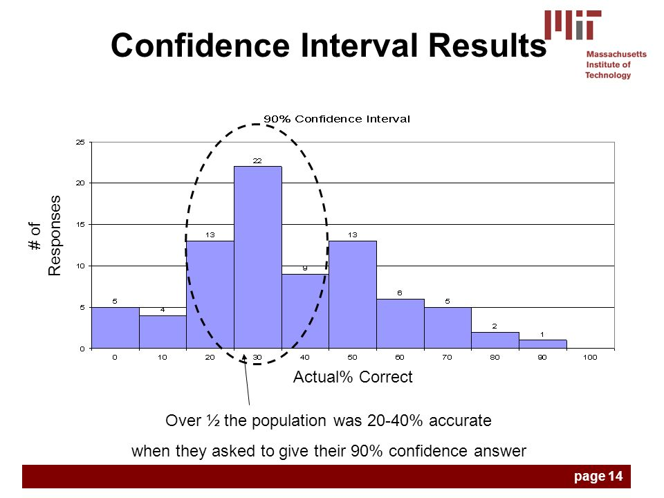 Confidence Interval Results Actual% Correct # of Responses Over ½ the population was 20-40% accurate when they asked to give their 90% confidence answer page 14