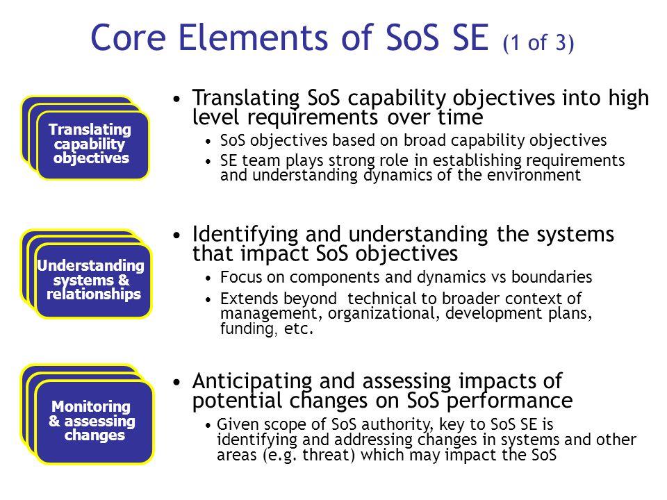 Core Elements of SoS SE (1 of 3) Translating capability objectives Translating capability objectives Translating capability objectives Understanding s