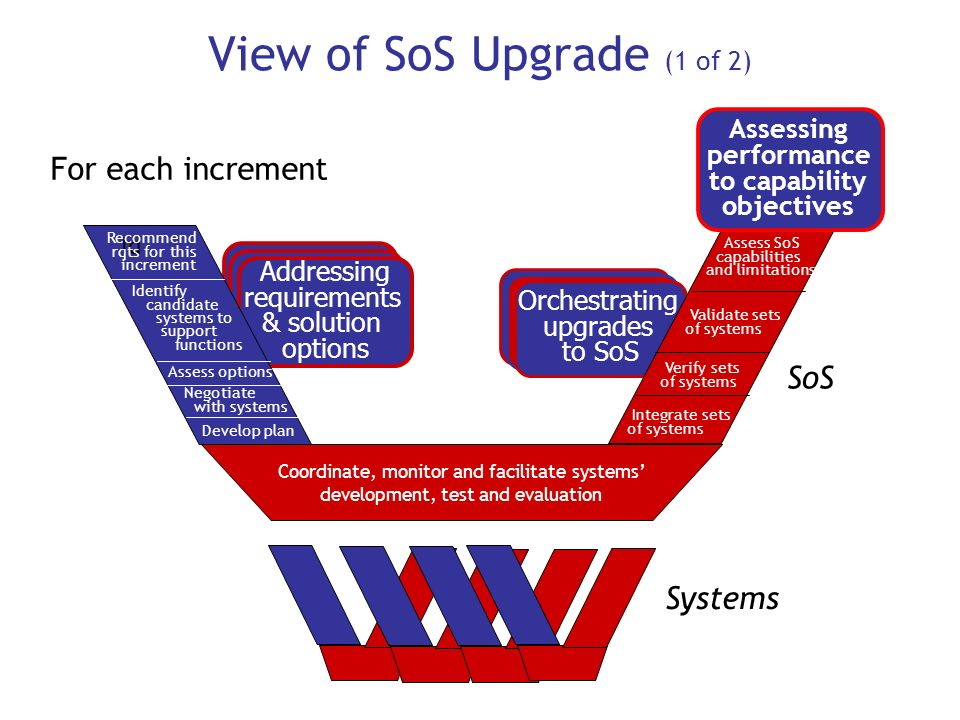 Orchestrating upgrades to SoS Orchestrating upgrades to SoS Orchestrating upgrades to SoS Addressing new requirements & options Addressing new require