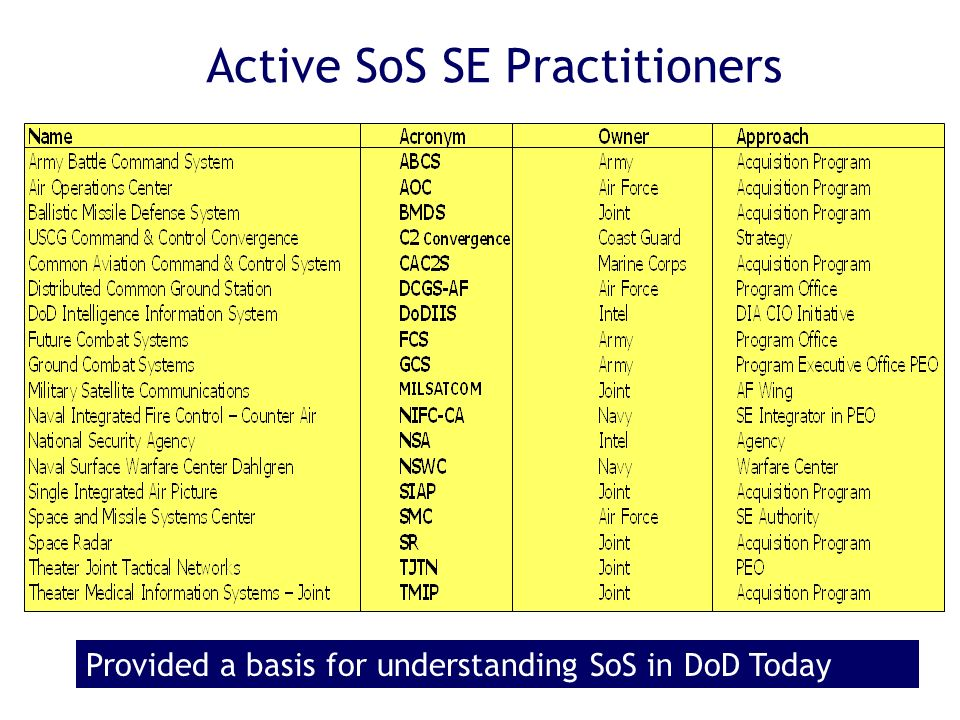 Active SoS SE Practitioners Provided a basis for understanding SoS in DoD Today