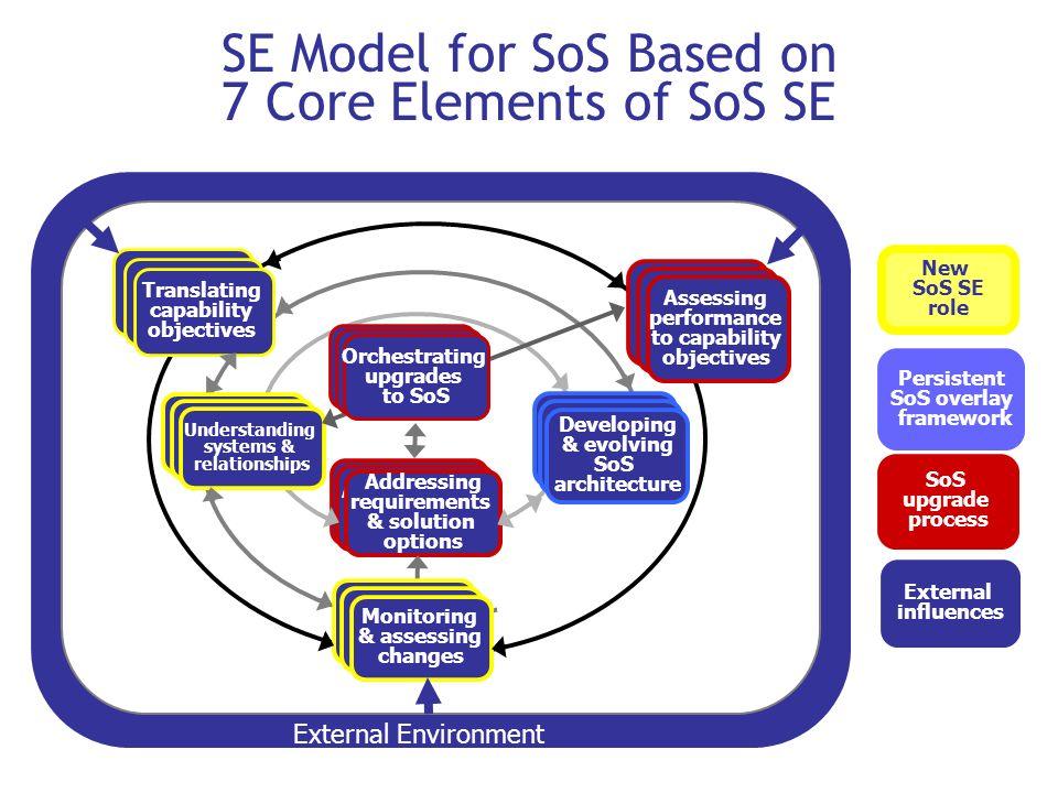 SE Model for SoS Based on 7 Core Elements of SoS SE New SoS SE role SoS upgrade process Persistent SoS overlay framework External influences Translati
