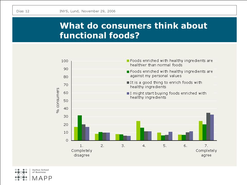 INYS, Lund, November 29, 2006Dias 12 What do consumers think about functional foods