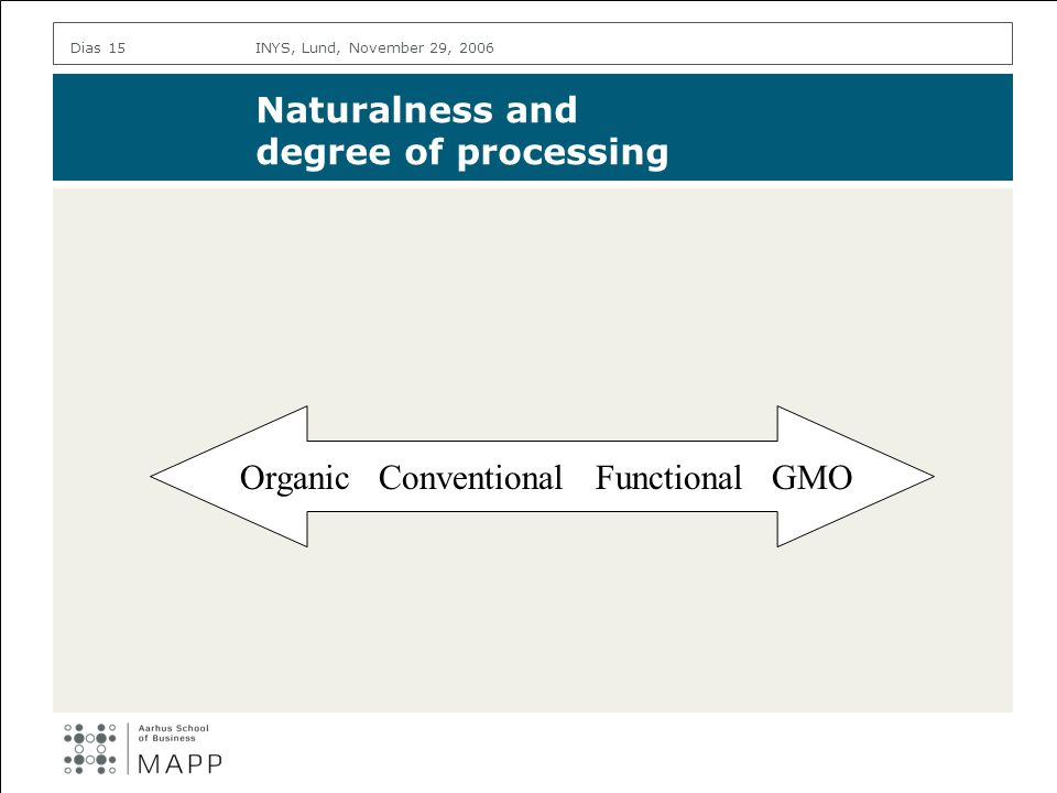 INYS, Lund, November 29, 2006Dias 15 Naturalness and degree of processing Organic Conventional Functional GMO