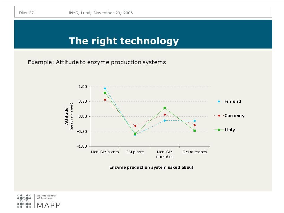 INYS, Lund, November 29, 2006Dias 27 The right technology Example: Attitude to enzyme production systems