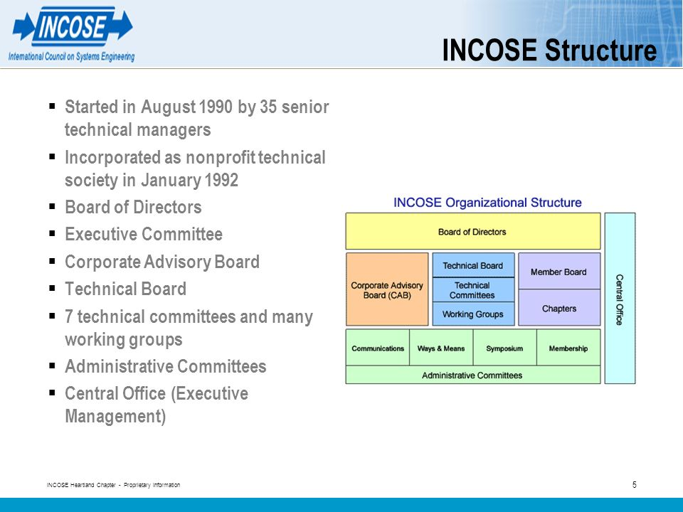 INCOSE Heartland Chapter - Proprietary Information 5 INCOSE Structure Started in August 1990 by 35 senior technical managers Incorporated as nonprofit technical society in January 1992 Board of Directors Executive Committee Corporate Advisory Board Technical Board 7 technical committees and many working groups Administrative Committees Central Office (Executive Management)