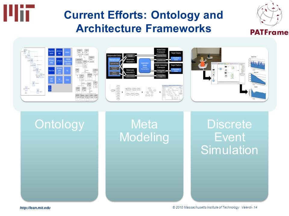 http://lean.mit.edu © 2010 Massachusetts Institute of Technology Valerdi- 14 http://lean.mit.edu Current Efforts: Ontology and Architecture Frameworks OntologyMeta Modeling Discrete Event Simulation