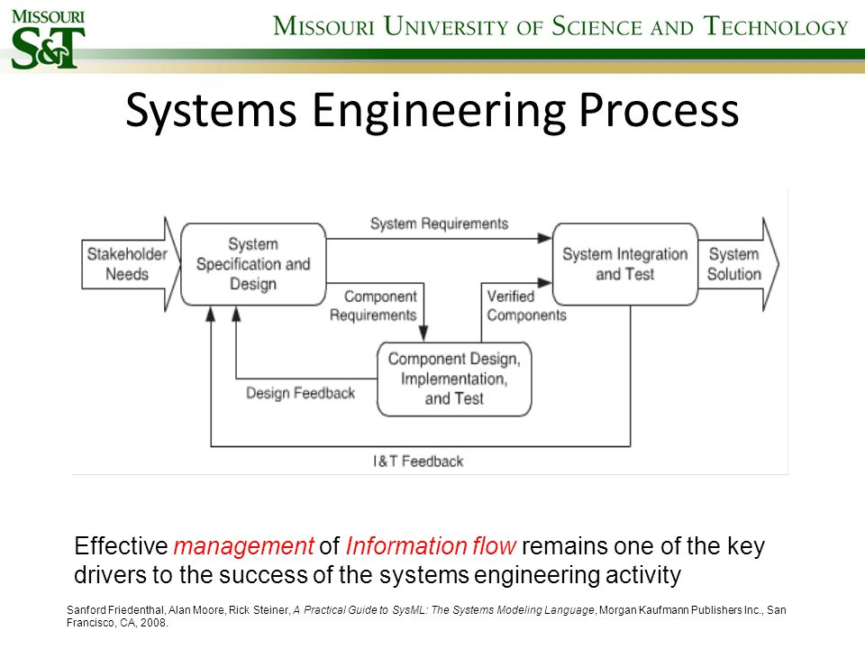 Traditional Approach Requirements System Functions System Design Document Centric Method …….