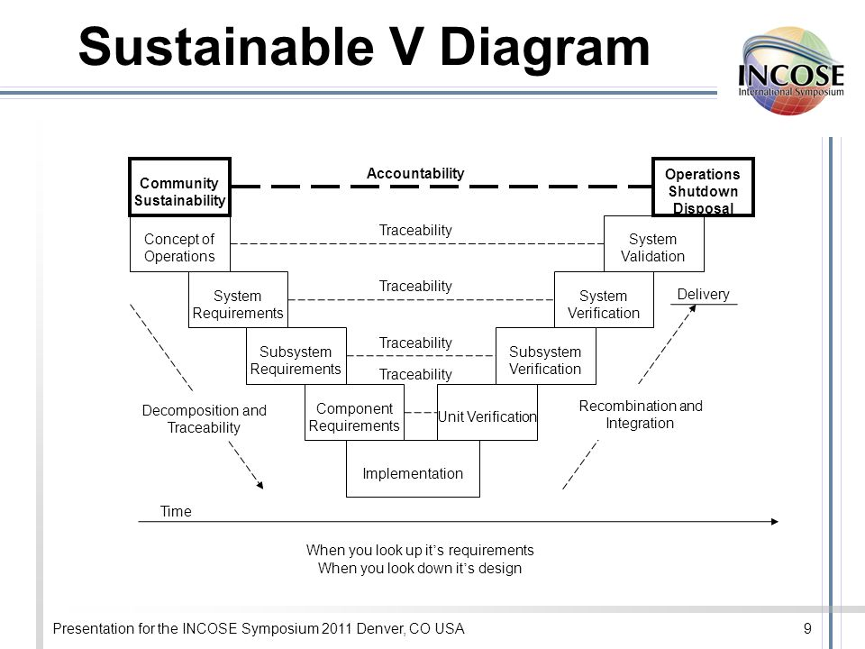 Presentation for the INCOSE Symposium 2011 Denver, CO USA9 Sustainable V Diagram System Requirements Component Requirements Implementation System Verification Unit Verification Traceability Concept of Operations System Validation Traceability Decomposition and Traceability Recombination and Integration Time When you look up it s requirements When you look down it s design Delivery Operations Shutdown Disposal Community Sustainability Accountability Subsystem Requirements Subsystem Verification