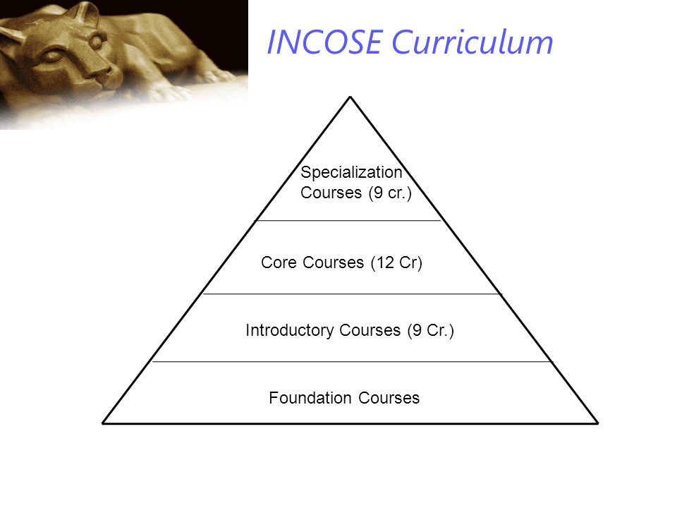 INCOSE Curriculum Foundation Courses Introductory Courses (9 Cr.) Core Courses (12 Cr) Specialization Courses (9 cr.)
