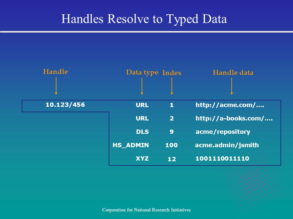 Corporation for National Research Initiatives Handles Resolve to Typed Data URL2http://a-books.com/…. DLS9acme/repository HS_ADMIN100acme.admin/jsmith