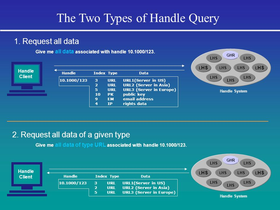 The Two Types of Handle Query Give me all data associated with handle 10.1000/123. 1. Request all data LHS GHR LHS Handle System Handle Client 3 2 5 1