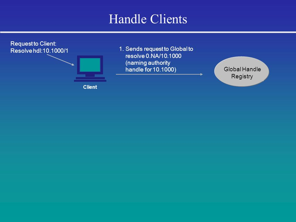 Handle Clients Global Handle Registry 1. Sends request to Global to resolve 0.NA/10.1000 (naming authority handle for 10.1000) Client Request to Clien
