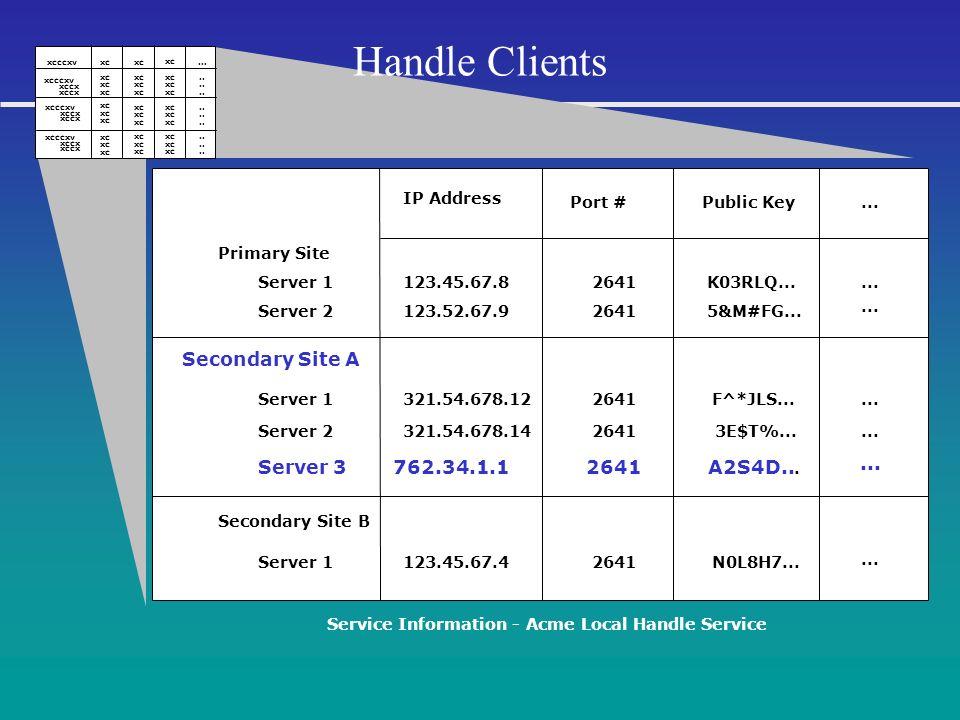 Service Information - Acme Local Handle Service Primary Site 123.45.67.8 Port # Secondary Site B Server 1 Server 2 Server 3 Server 1 Server 2123.52.67