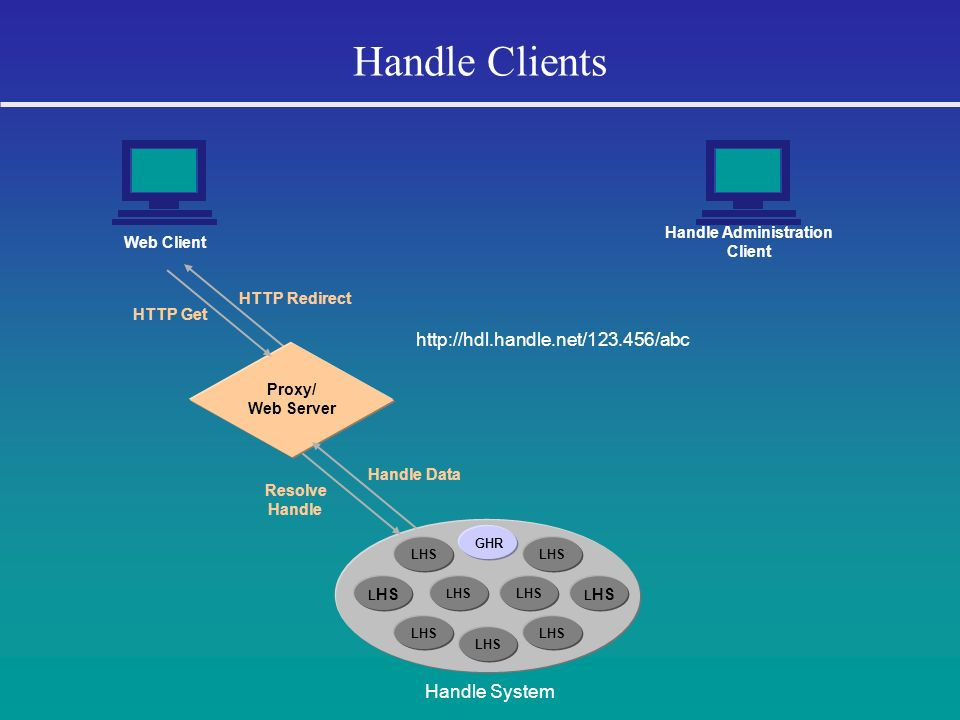 Handle Clients LHS GHR LHS Handle System Web Client Handle Administration Client Resolve Handle HTTP Redirect Proxy/ Web Server HTTP Get Handle Data h