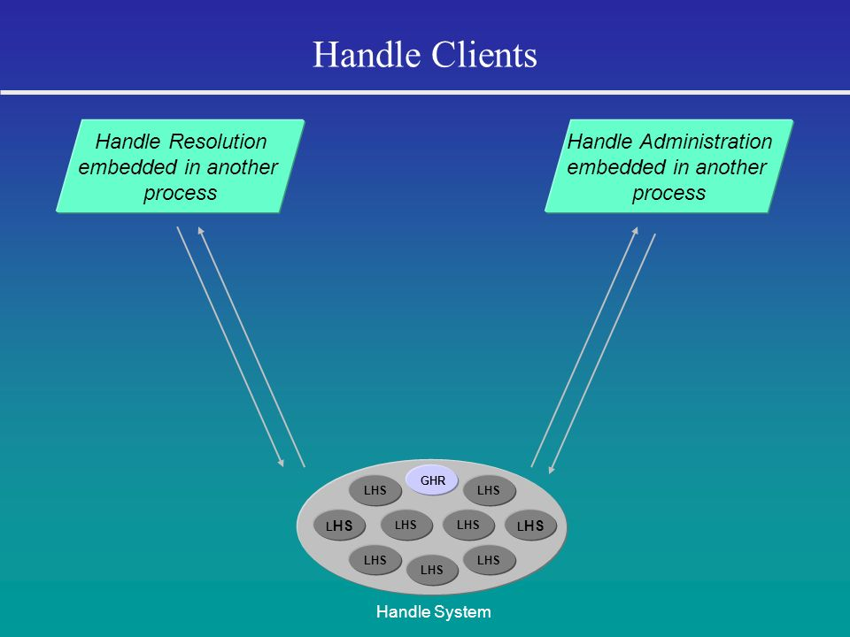 Handle Clients LHS GHR LHS Handle System Handle Administration embedded in another process Handle Resolution embedded in another process