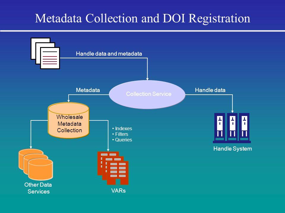 Metadata Collection and DOI Registration Handle data and metadata Collection Service Handle System Wholesale Metadata Collection Handle dataMetadata O