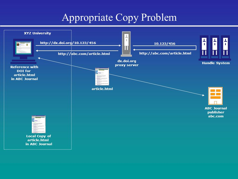 Appropriate Copy Problem http://abc.com/article.html 10.123/456 Handle System ABC Journal publisher abc.com Reference with DOI for article.html in ABC