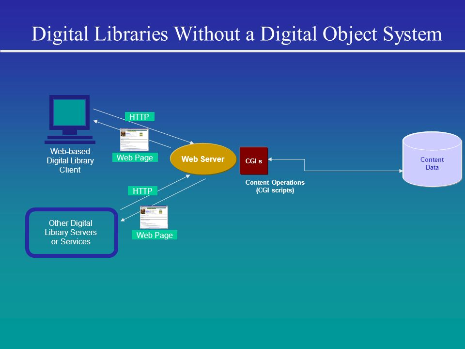Digital Libraries Without a Digital Object System Web Server Other Digital Library Servers or Services Web-based Digital Library Client HTTP Content O