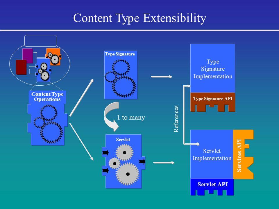 1 to many Type Signature Servlet Type Signature Implementation Type Signature API Servlet Implementation Servlet API Services API References Content T