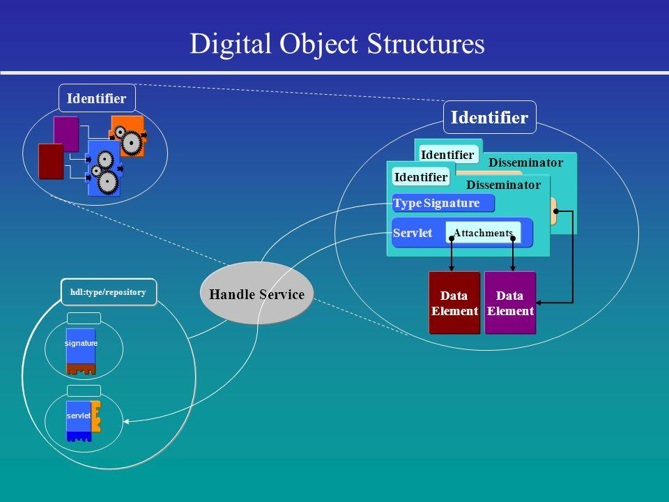 Identifier Type Signature Servlet Attachments Disseminator Digital Object Structures Disseminator Identifier Type Signature Servlet Attachments Identi