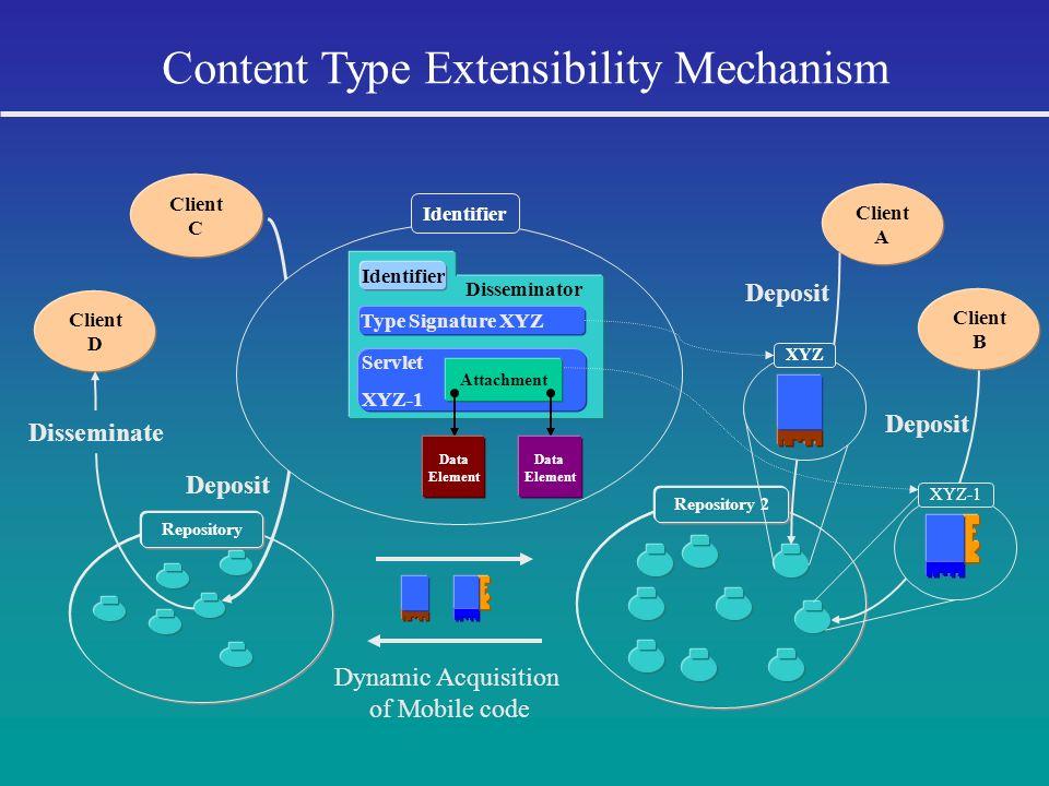 Repository Deposit Identifier Client C Disseminator Servlet XYZ-1 Content Type Extensibility Mechanism Identifier Type Signature XYZ Attachment Reposi