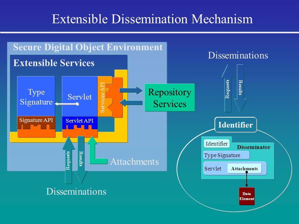 Secure Digital Object Environment Extensible Services Extensible Dissemination Mechanism Identifier Disseminator Identifier Type Signature Type Signat