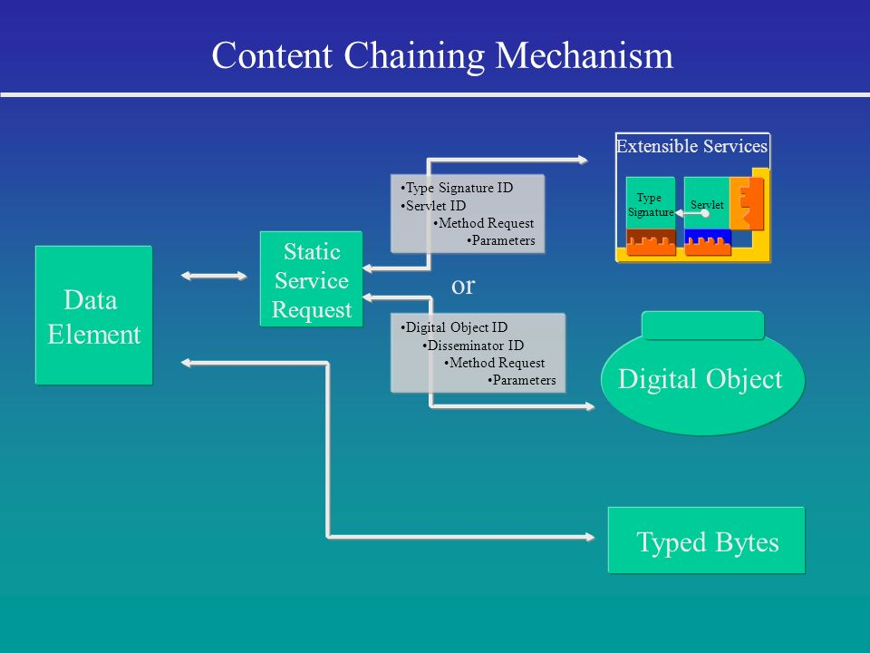 Content Chaining Mechanism Static Service Request Digital Object Digital Object ID Disseminator ID Method Request Parameters or Data Element Typed Byt