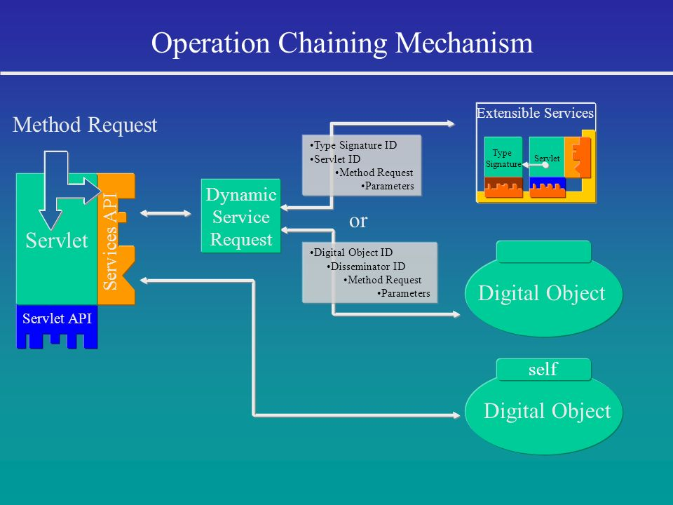 Operation Chaining Mechanism or Digital Object ID Disseminator ID Method Request Parameters Digital Object Dynamic Service Request Method Request Serv