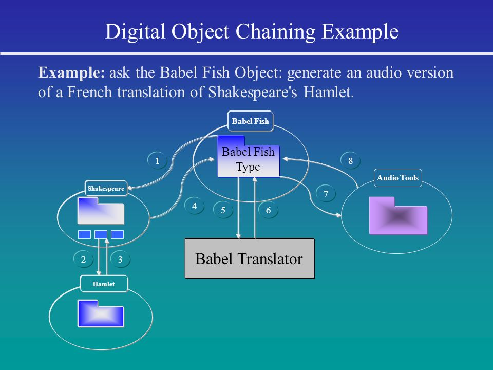 Digital Object Chaining Example Example: ask the Babel Fish Object: generate an audio version of a French translation of Shakespeare's Hamlet. Babel F