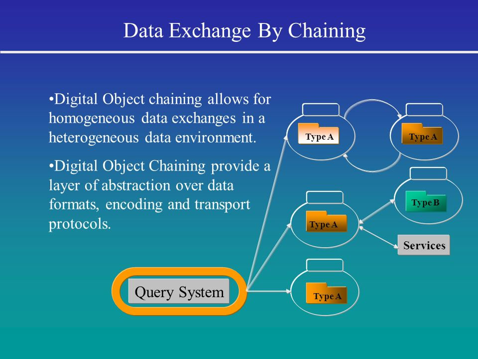 Data Exchange By Chaining Query System Digital Object chaining allows for homogeneous data exchanges in a heterogeneous data environment. Digital Obje